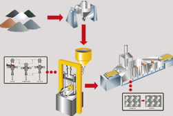 powder metal manufacturing process