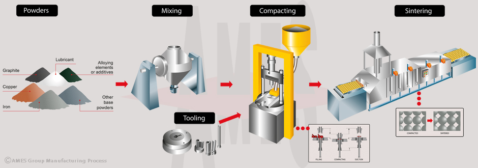 AMES basic manufacturing process for a sintered components