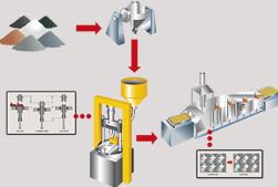 Proceso de fabricación básico AMES del sinterizado